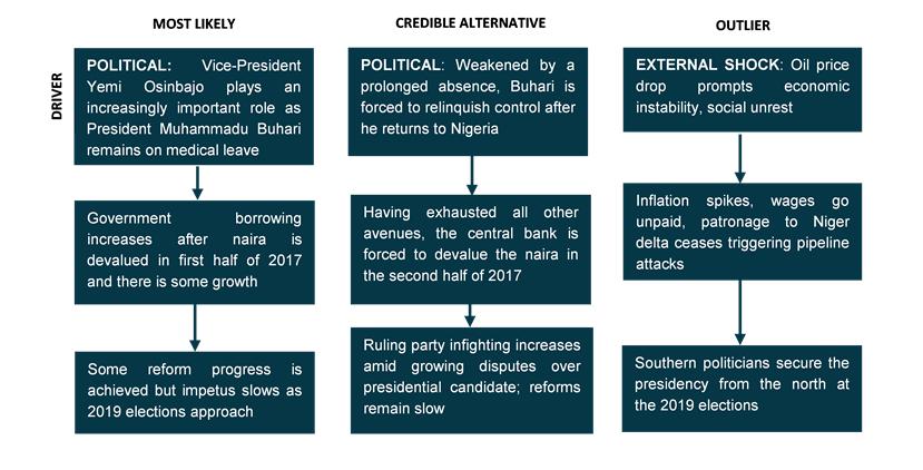 Nigeria scenario