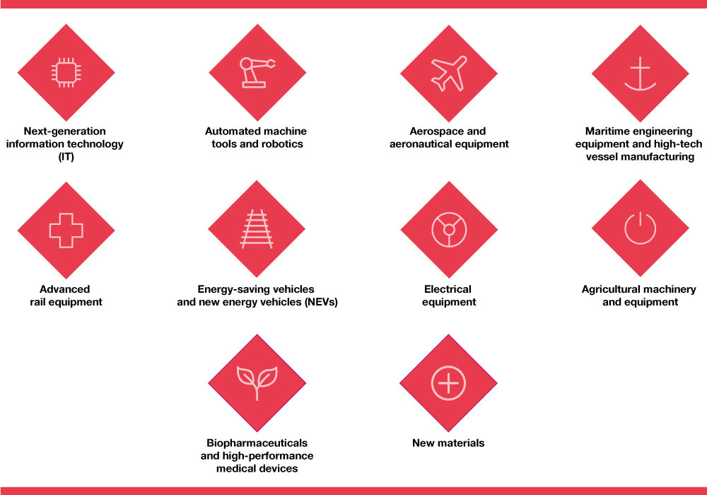Key MiC 2025 sectors