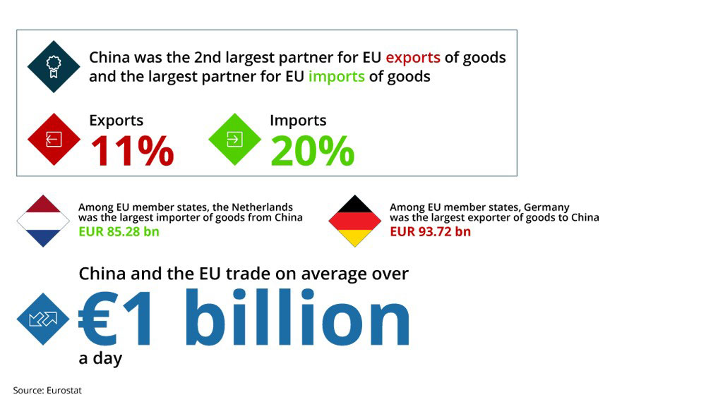 EU-China trade in 2018