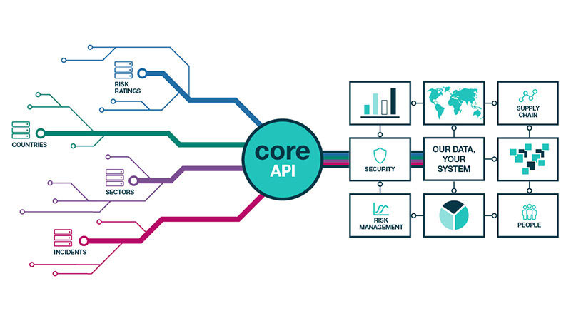CORE API graphic