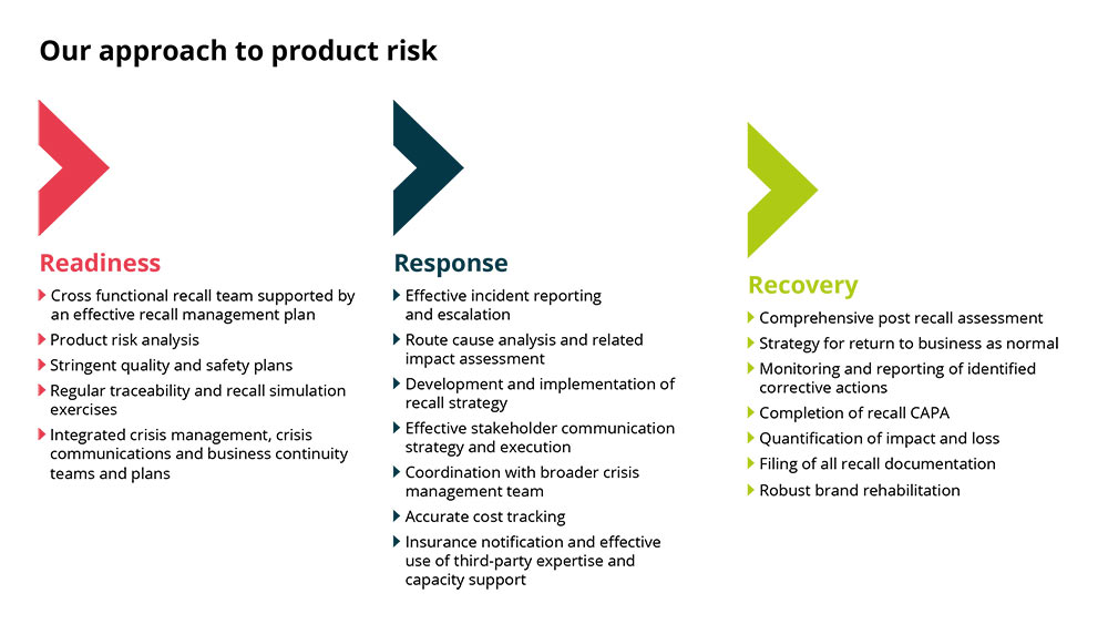 Product recall diagram