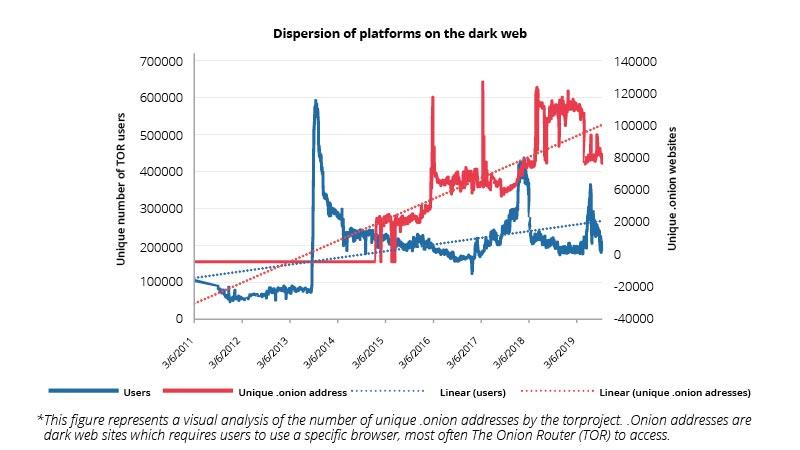 3R digital threats dispersion of platforms on the dark web