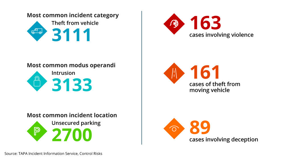 EMEA cargo theft trends