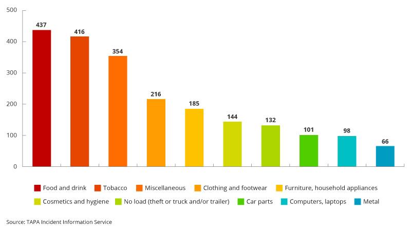 EMEA top 10 cargo theft chart