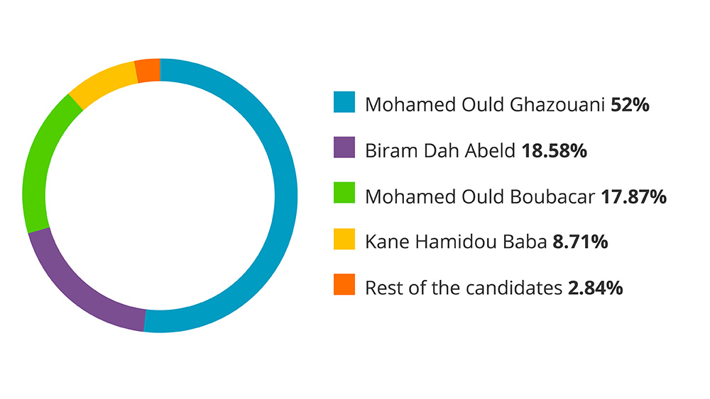 Mauritania' candidate votes