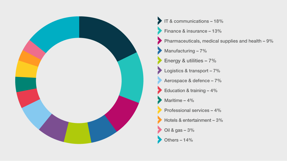 Most frequently targeted private sector organisations in cyber attacks globally, September 2020 – August 2021