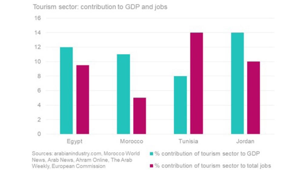Tourism chart