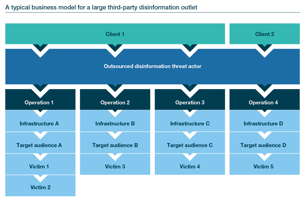 Cyber security business model disinformation