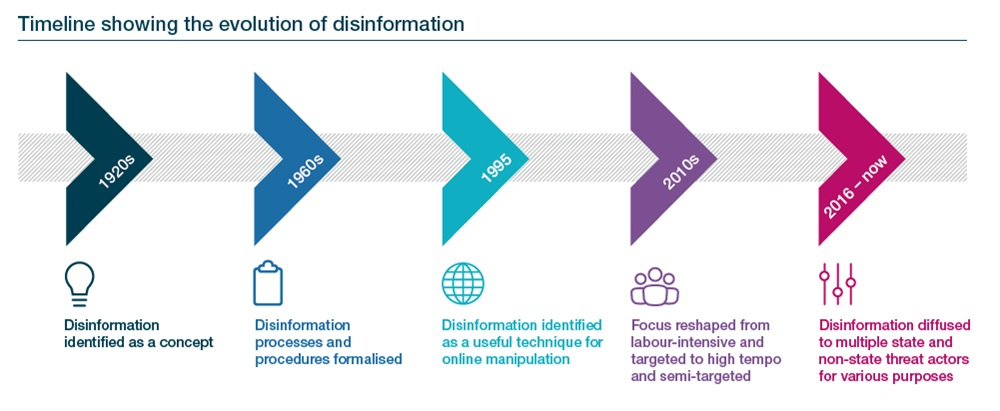 Cyber security evolution disinformation