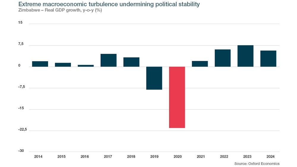 Extreme macroeconomic turbulence undermining political stability