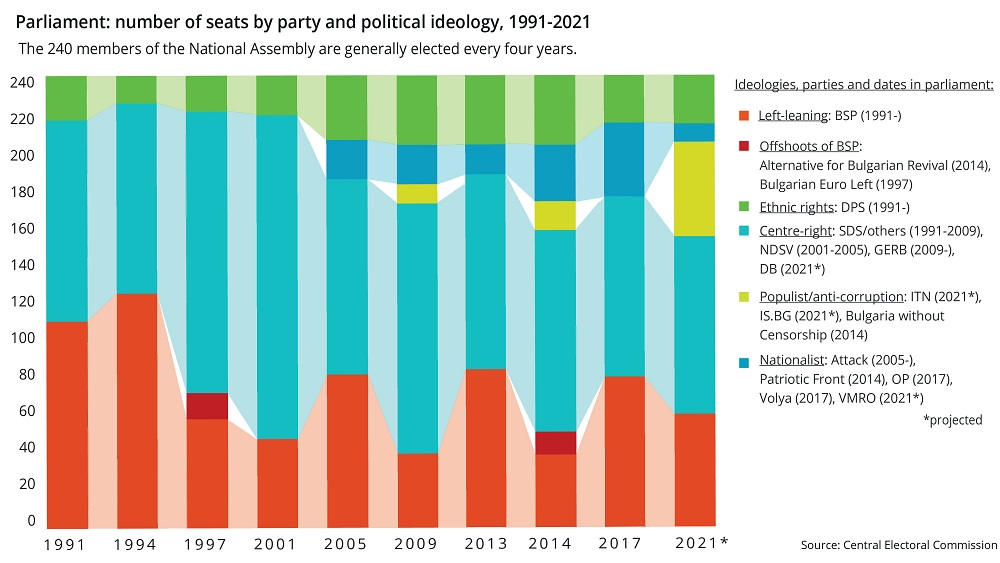 Parliament number of seats by party and political ideology