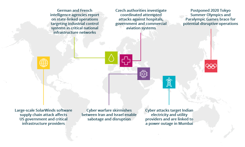 Disruptive and destructive cyber attacks in 2020 and 2021 target critical sectors worldwide