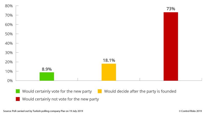 Turkey opinion poll Ali Babacan