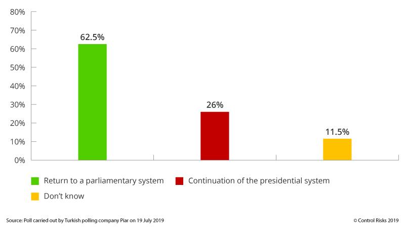 Turkey opinion poll Presidential System
