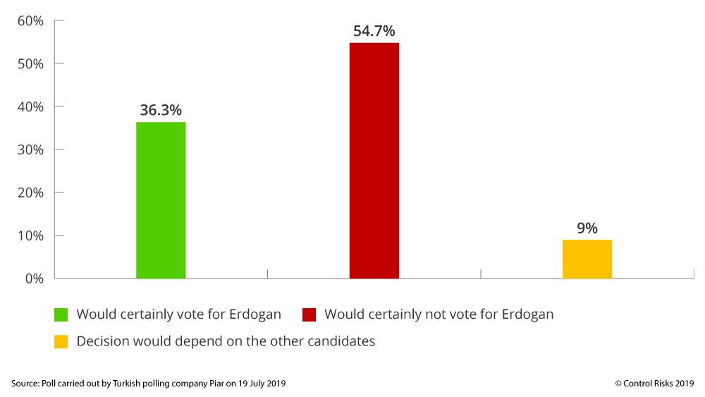 Turkey opinion poll Recep Tayyip Erdogan
