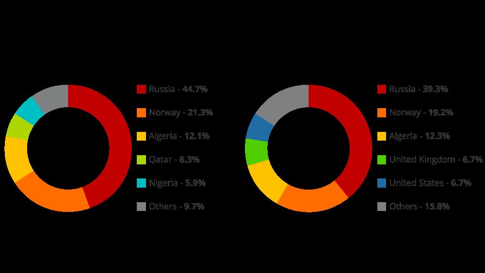 EU imports natural gas trading partner