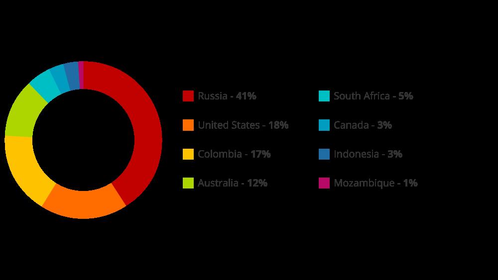 EU share hard coal volume