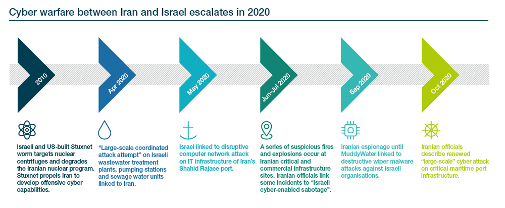 Geopolitics and cyber in 2021