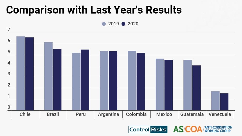 CCC Index 2020 comparison with 2019
