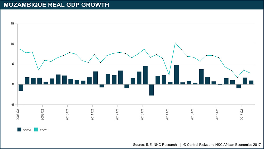 Mozambique Real GDP Growth