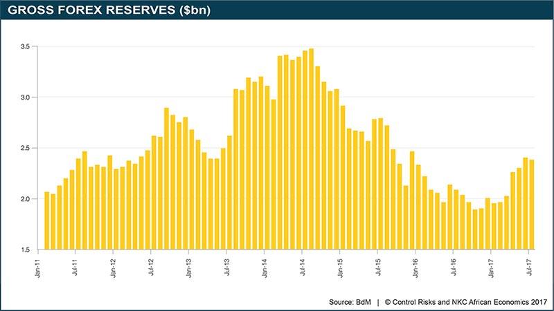 Gross Forex Reserves ($bn)