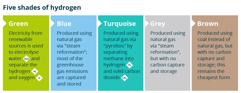 Five shades of hydrogen