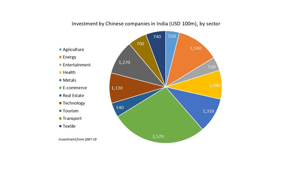 Investment by Chinese companies in India