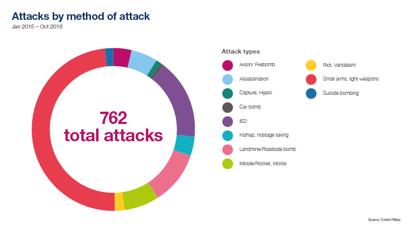 Method of attacks