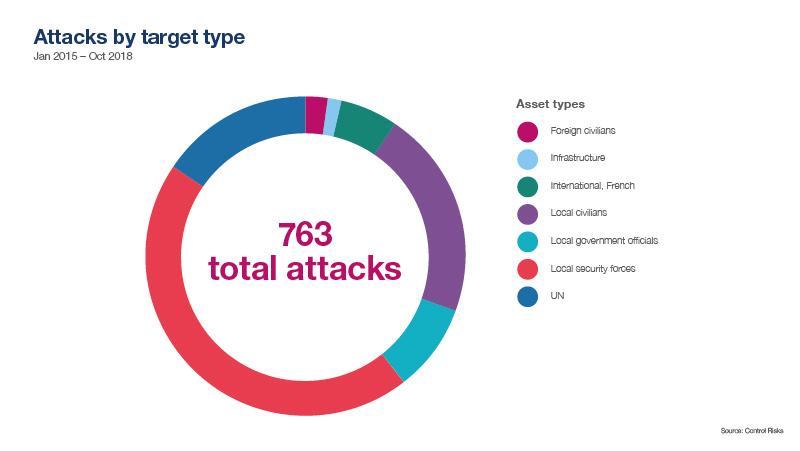 Attacks by target type