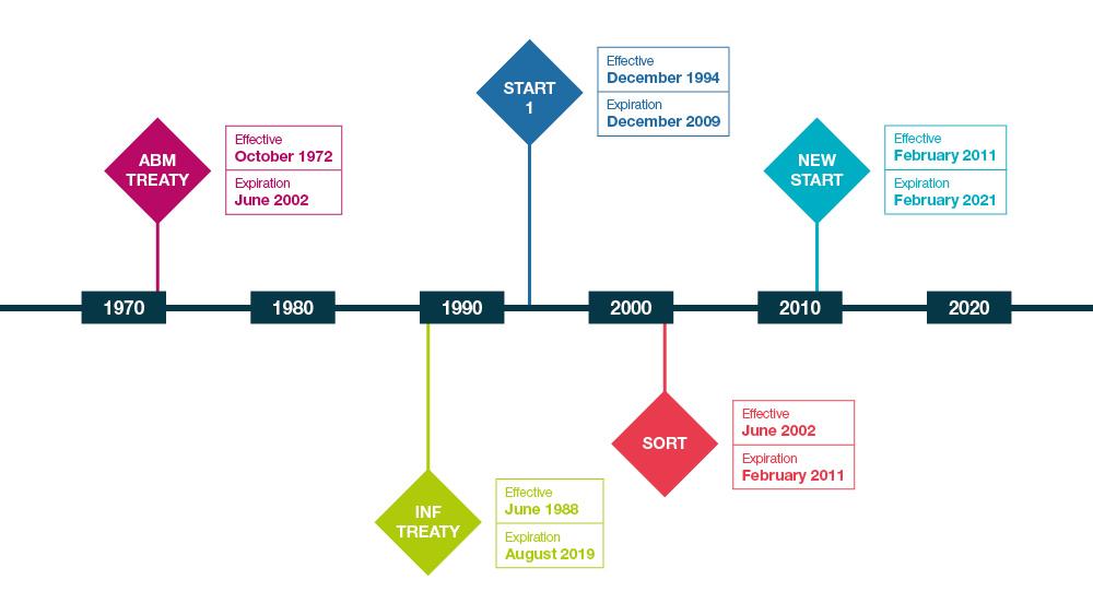 No new START - timeline