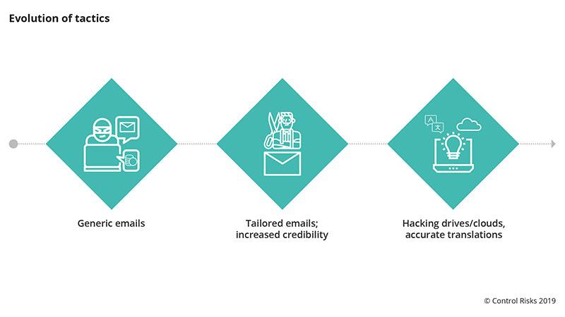 Cyber extortion evolution chart
