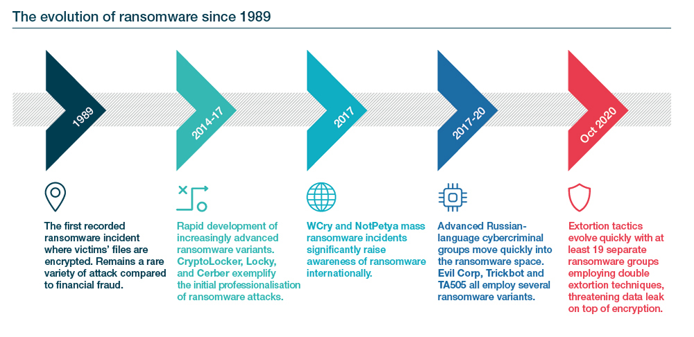 Ransomware to remain the critical cyber threat to global businesses in 2021
