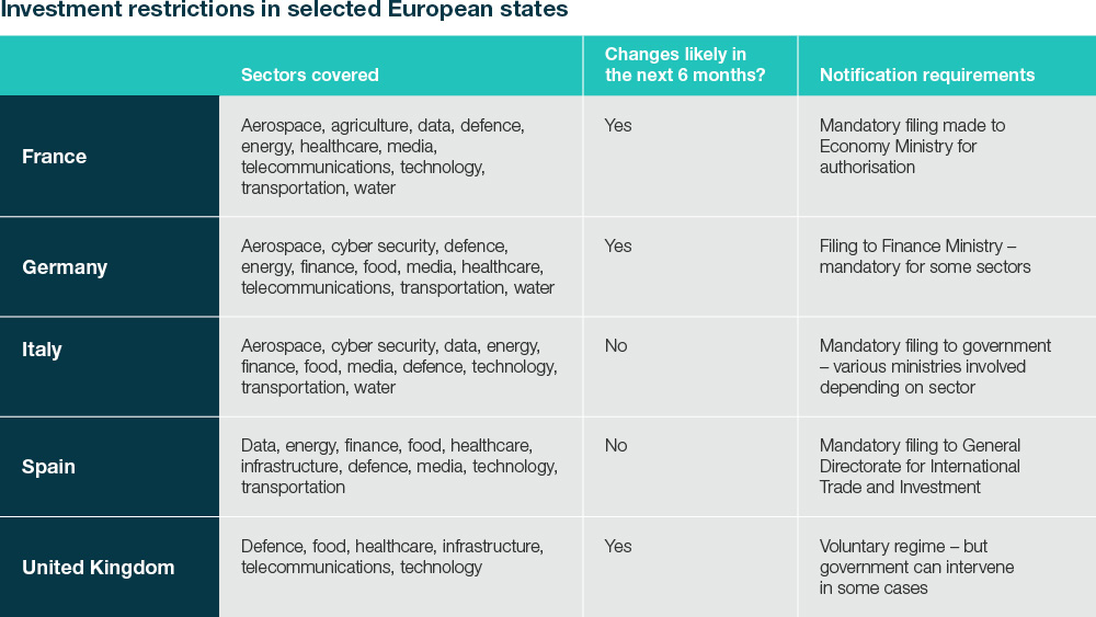 Investment restrictions in selected European states