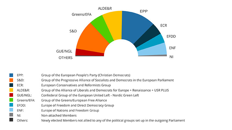 EP Elections results