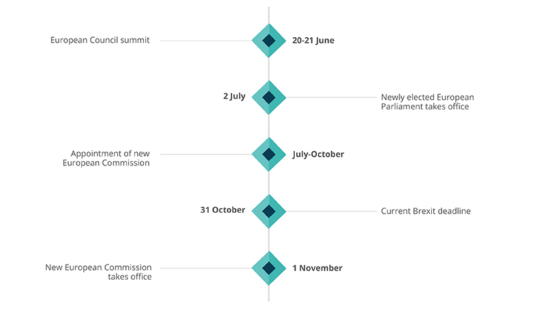 Revised Brexit Timeline