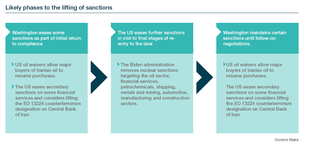 Likely phases to the lifting of sanctions
