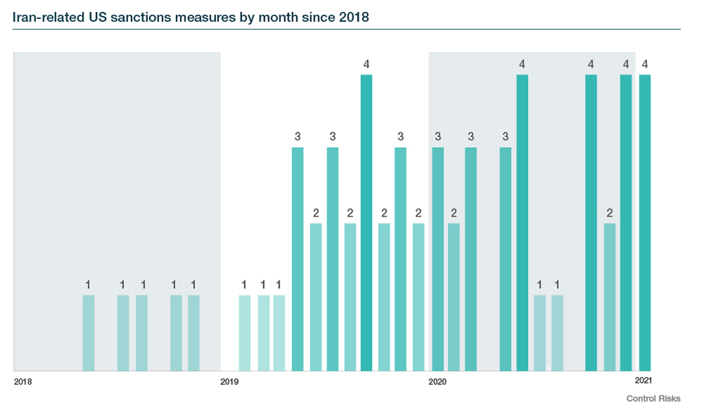 Iran-related US sanctions measures by month since 2018
