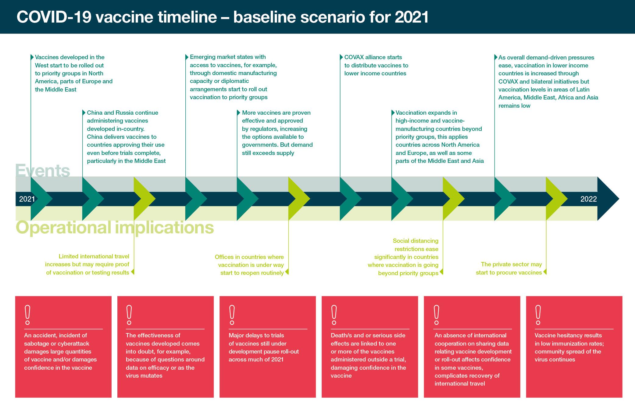 COVID-19 Vaccine timeline
