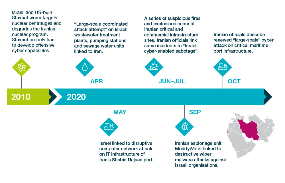 Cyber warfare skirmishes between Iran and Israel in 2020  Source: Control Risks