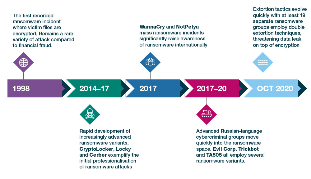 Evolution of ransomware organisations Source: Control Risks