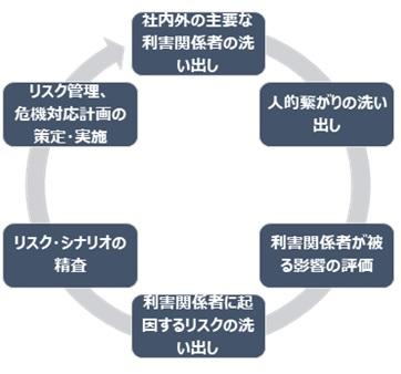 リスク管理、危機管理上の推奨アプローチ
