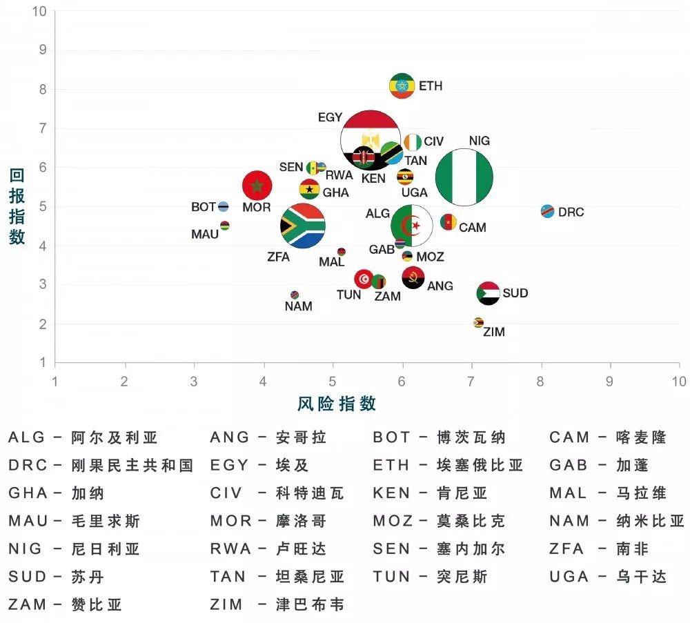 非洲投资风险与回报指数涵盖26个国家