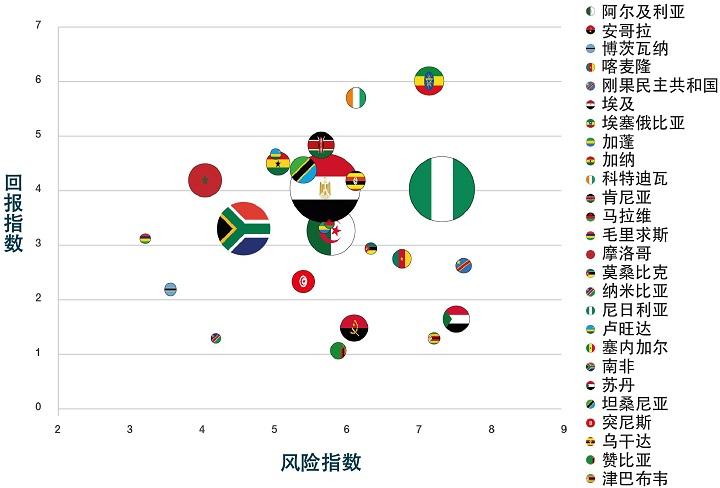 cr-2020-Africa-risk-rewards-index